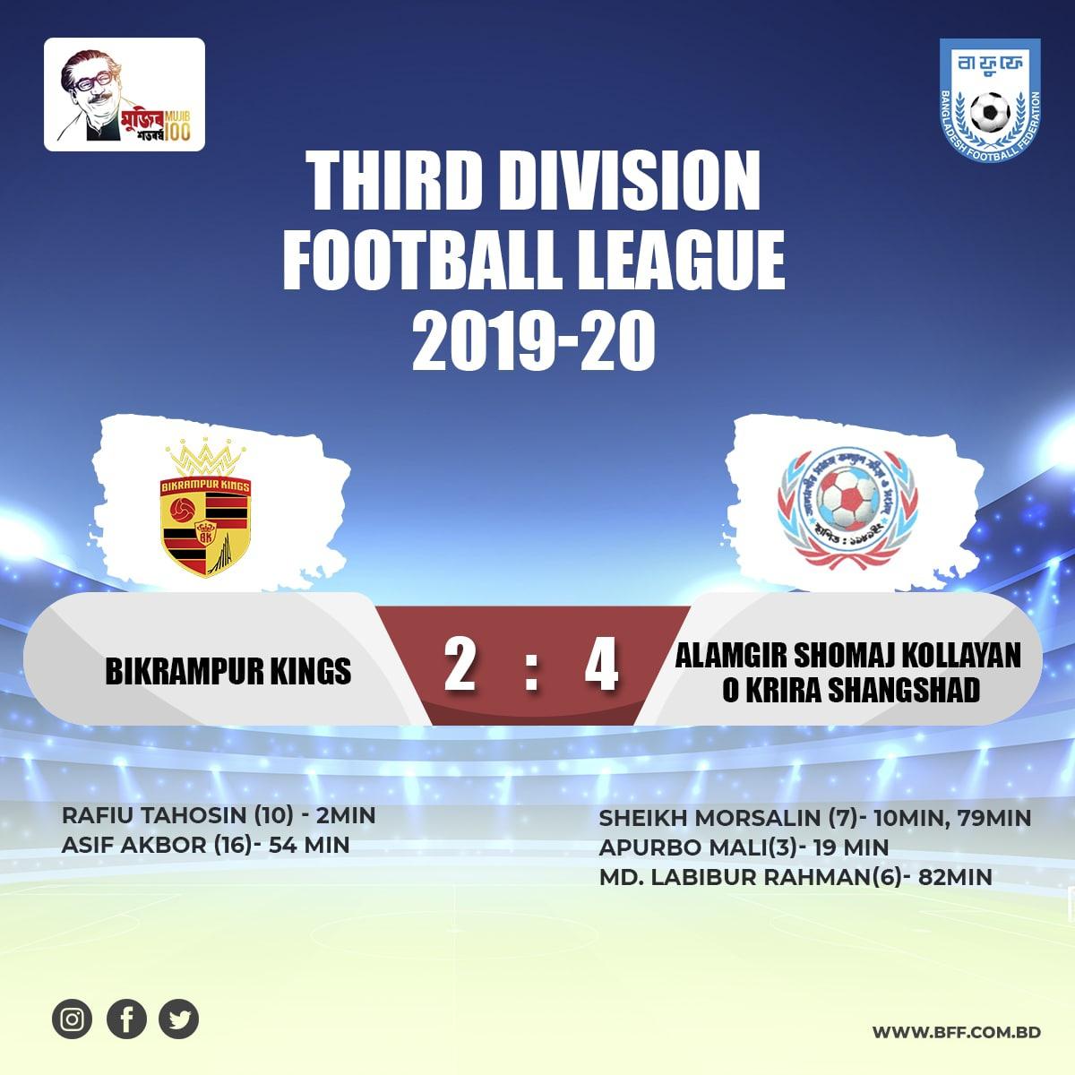 Alamgir Shomaj Kollayan O Krira Shangshad defeated Bikrampur Kings by 4-2 goals