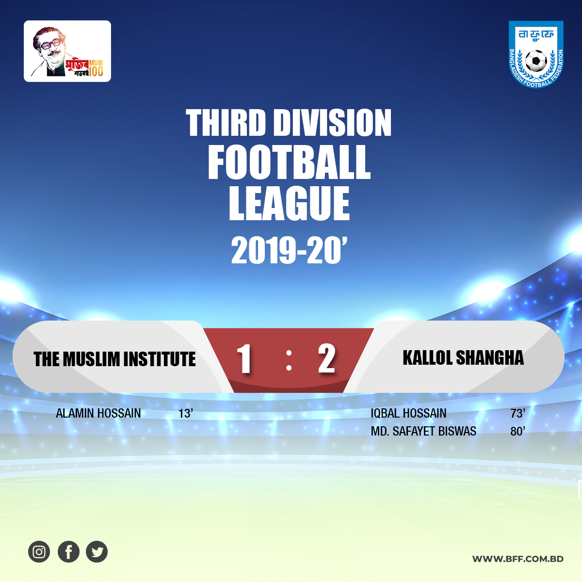 Kallol Shangha defeated The Muslim Institute by 2-1 goals.